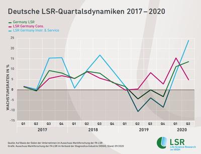 Infografik-LSR-Quartalsdynamiken_2017_2020