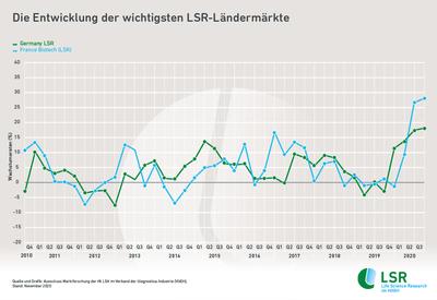 LSR-Infografik_12-2020-Entwicklung_Ländermärkte
