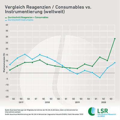 LSR-Infografik_12-2020-_Vergleich_R_C_I