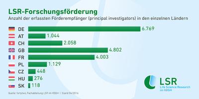Infografik-LSR-Forschungsfoerderung