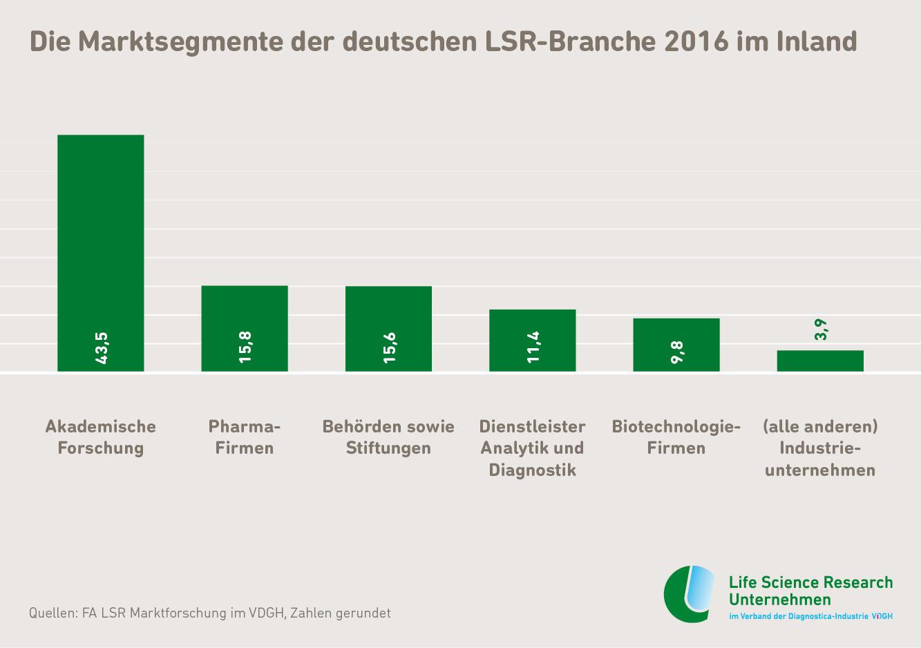LSR_Marktsegemente_2016_inland