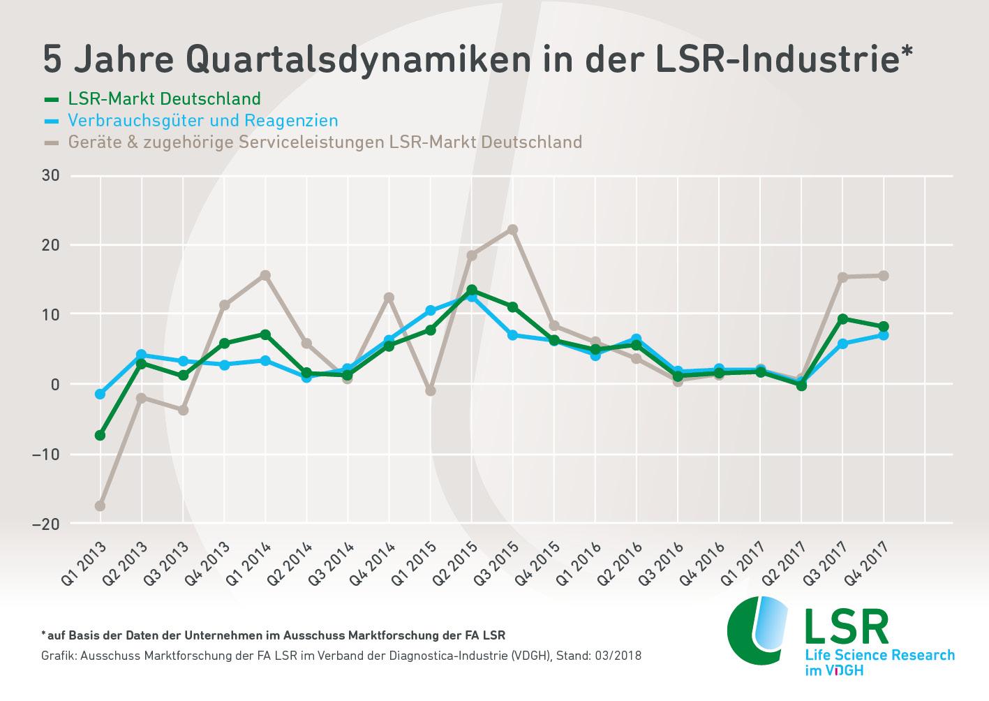 Quartalsdynamiken in der LSR-Industrie